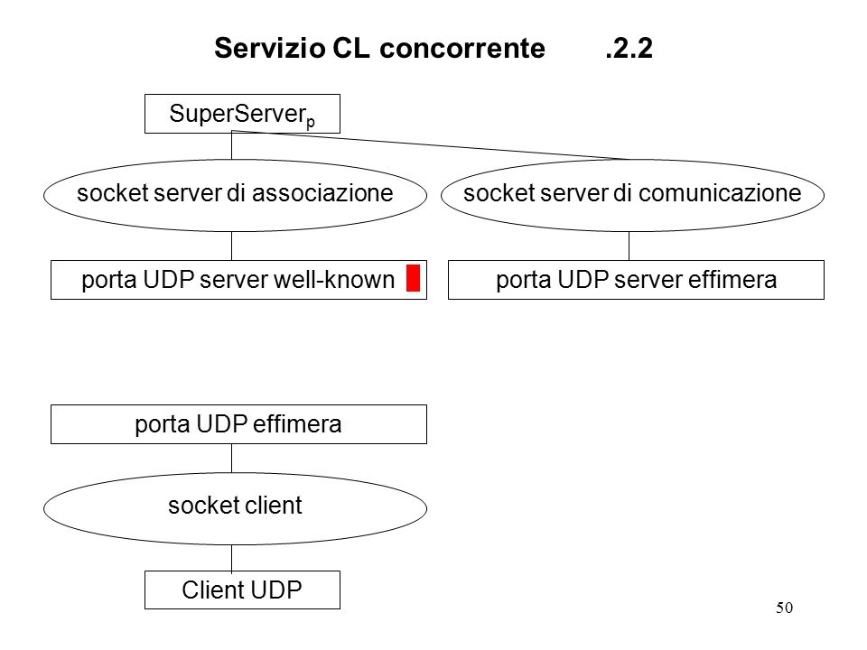 50 Servizio CL concorrente.2.2 SuperServer p socket server di associazione porta UDP server well-knownClient UDP socket client porta UDP effimera socket server di comunicazione porta UDP server effimera
