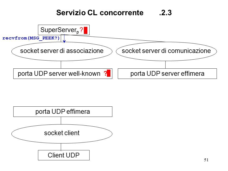 51 Servizio CL concorrente.2.3 SuperServer p ? socket server di associazione porta UDP server well-known ?Client UDP socket client porta UDP effimera