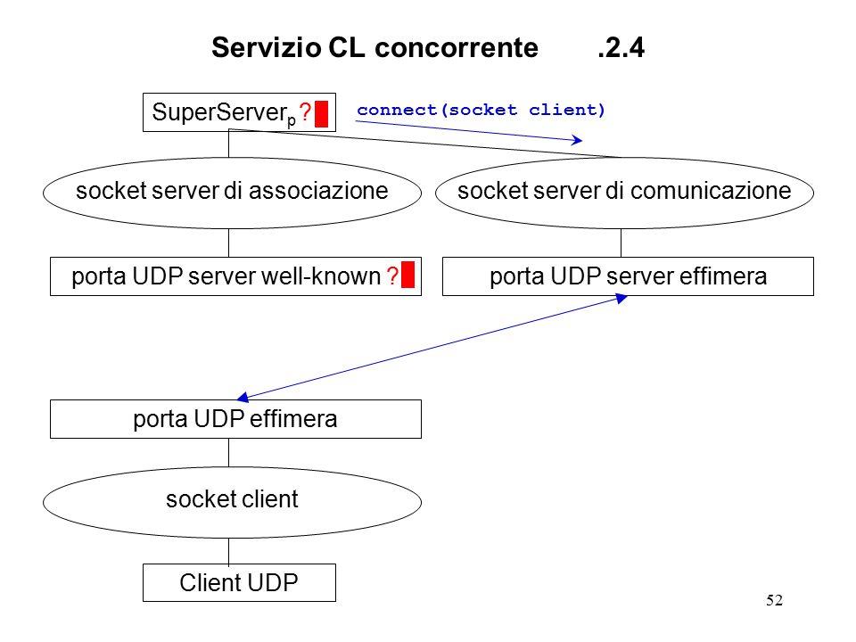 52 Servizio CL concorrente.2.4 SuperServer p ? socket server di associazione porta UDP server well-known ?Client UDP socket client porta UDP effimera