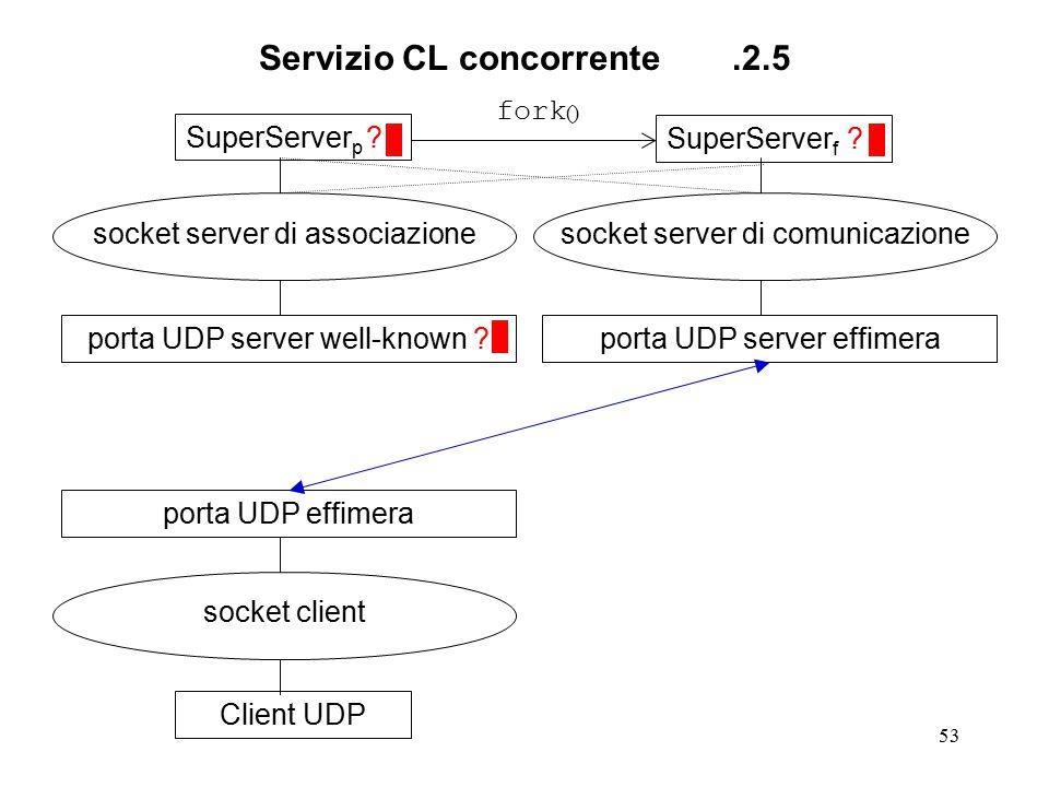 53 Servizio CL concorrente.2.5 SuperServer p ? socket server di associazione porta UDP server well-known ?Client UDP socket client porta UDP effimeraS
