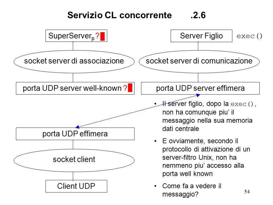 54 Servizio CL concorrente.2.6 SuperServer p ? socket server di associazione porta UDP server well-known ?Client UDP socket client porta UDP effimeraS