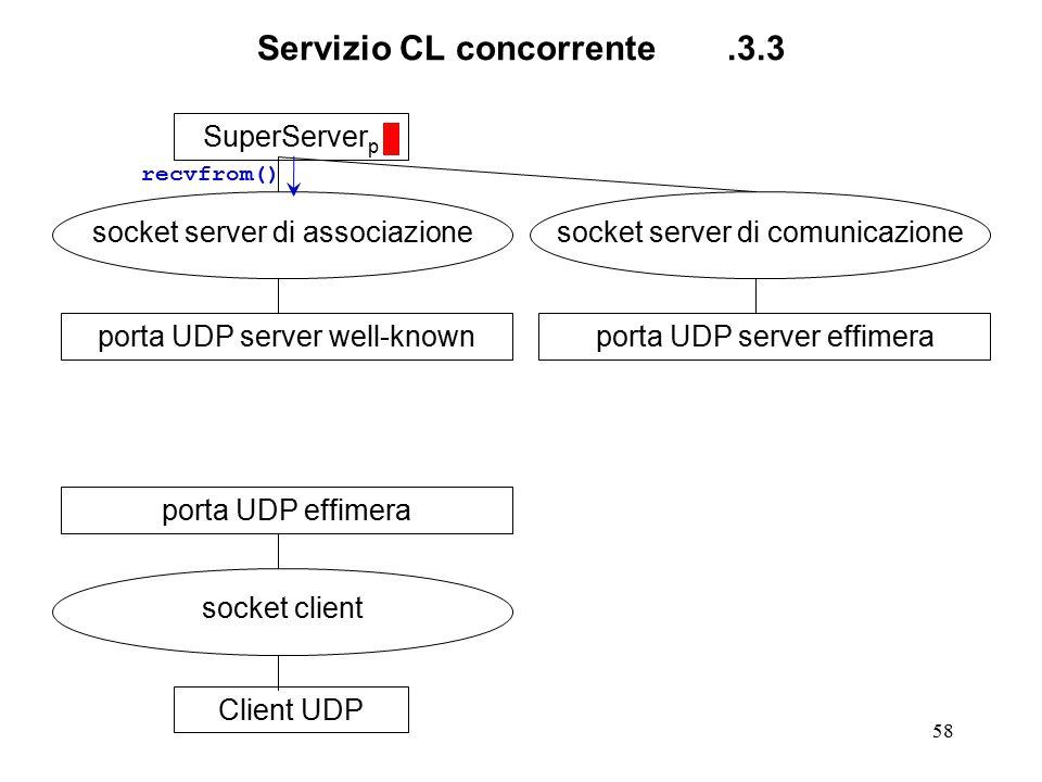 58 Servizio CL concorrente.3.3 SuperServer p socket server di associazione porta UDP server well-knownClient UDP socket client porta UDP effimera sock
