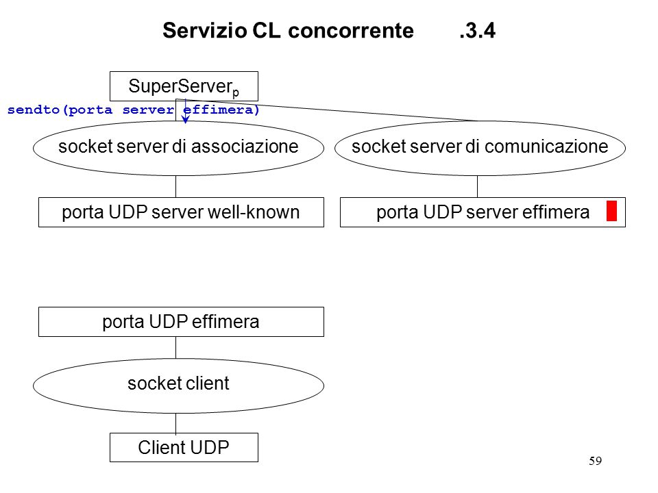 59 Servizio CL concorrente.3.4 SuperServer p socket server di associazione porta UDP server well-knownClient UDP socket client porta UDP effimera socket server di comunicazione porta UDP server effimera sendto(porta server effimera)