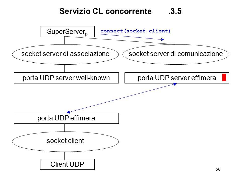 60 Servizio CL concorrente.3.5 SuperServer p socket server di associazione porta UDP server well-knownClient UDP socket client porta UDP effimera sock