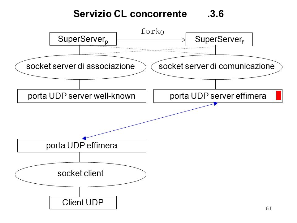 61 Servizio CL concorrente.3.6 SuperServer p socket server di associazione porta UDP server well-knownClient UDP socket client porta UDP effimeraSuperServer f socket server di comunicazione porta UDP server effimera fork ()