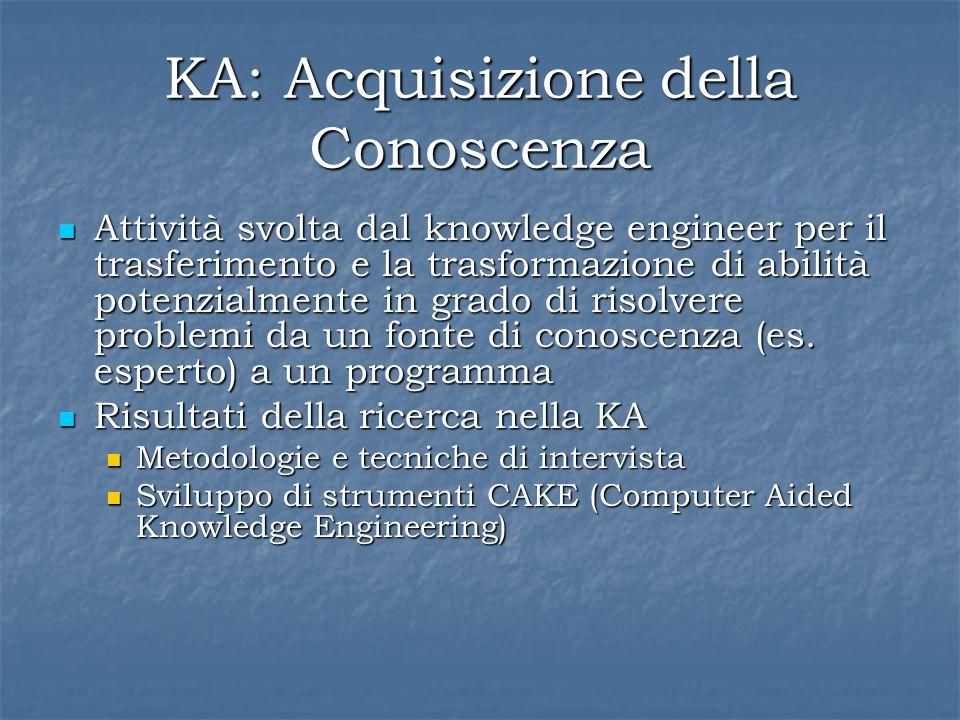 KA: Acquisizione della Conoscenza Attività svolta dal knowledge engineer per il trasferimento e la trasformazione di abilità potenzialmente in grado di risolvere problemi da un fonte di conoscenza (es.