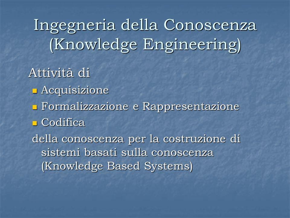 Ingegneria della Conoscenza (Knowledge Engineering) Attività di Acquisizione Acquisizione Formalizzazione e Rappresentazione Formalizzazione e Rappresentazione Codifica Codifica della conoscenza per la costruzione di sistemi basati sulla conoscenza (Knowledge Based Systems)