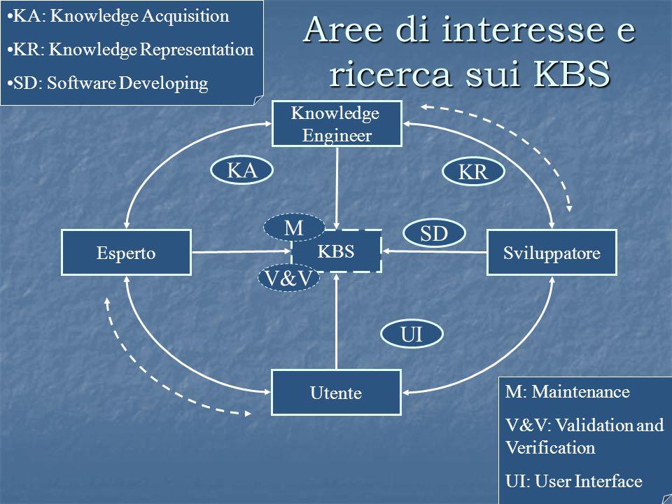 Esperto Utente KBS Knowledge Engineer Sviluppatore M KA KR SD UI KA: Knowledge Acquisition KR: Knowledge Representation SD: Software Developing M: Mai