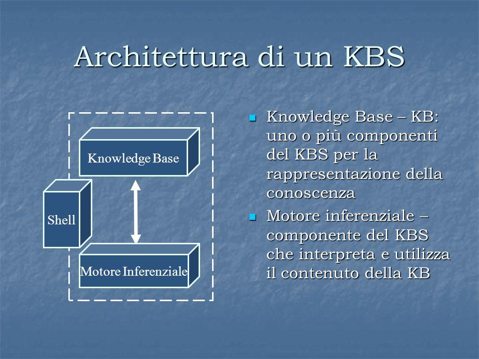 Architettura di un KBS Knowledge Base – KB: uno o più componenti del KBS per la rappresentazione della conoscenza Knowledge Base – KB: uno o più componenti del KBS per la rappresentazione della conoscenza Motore inferenziale – componente del KBS che interpreta e utilizza il contenuto della KB Motore inferenziale – componente del KBS che interpreta e utilizza il contenuto della KB Knowledge Base Shell Motore Inferenziale