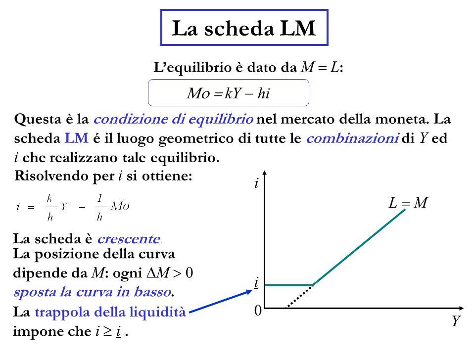 La scheda LM L'equilibrio è dato da M  L : Questa è la condizione di equilibrio nel mercato della moneta.