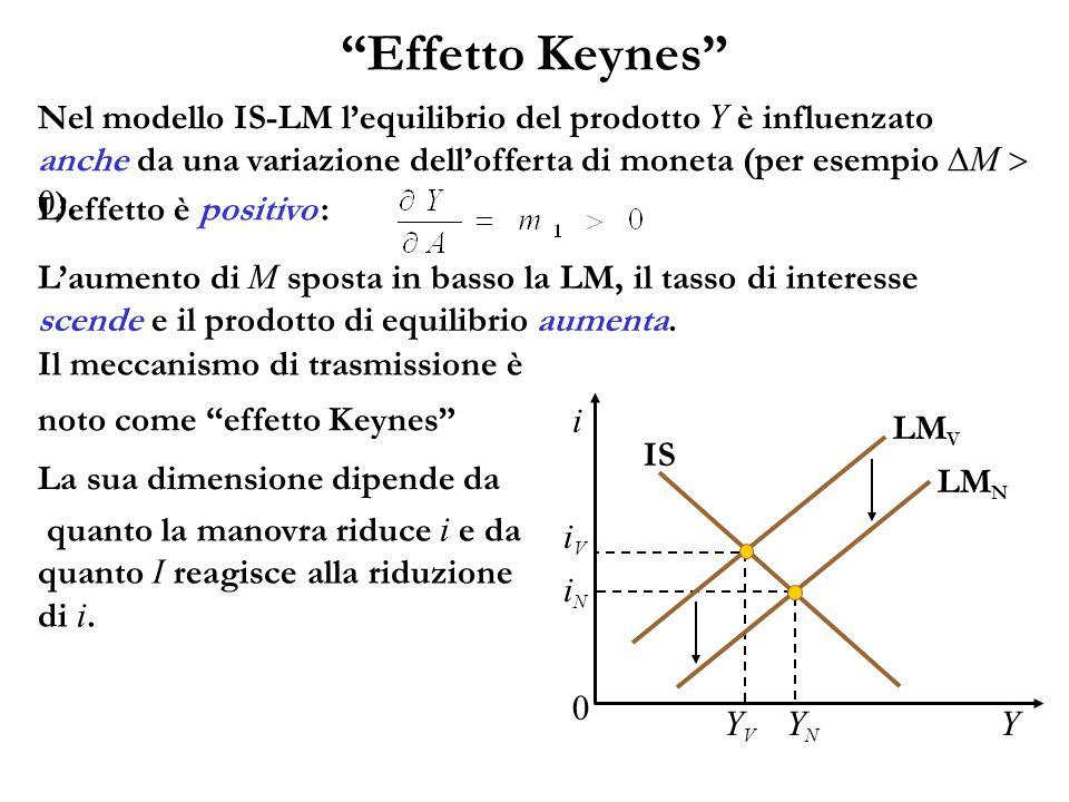 Effetto Keynes Nel modello IS-LM l'equilibrio del prodotto Y è influenzato anche da una variazione dell'offerta di moneta (per esempio  M  0 ).
