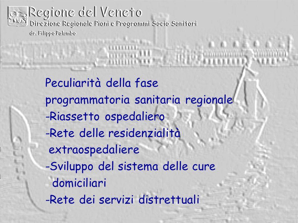 Peculiarità della fase programmatoria sanitaria regionale -Riassetto ospedaliero -Rete delle residenzialità extraospedaliere -Sviluppo del sistema delle cure domiciliari -Rete dei servizi distrettuali