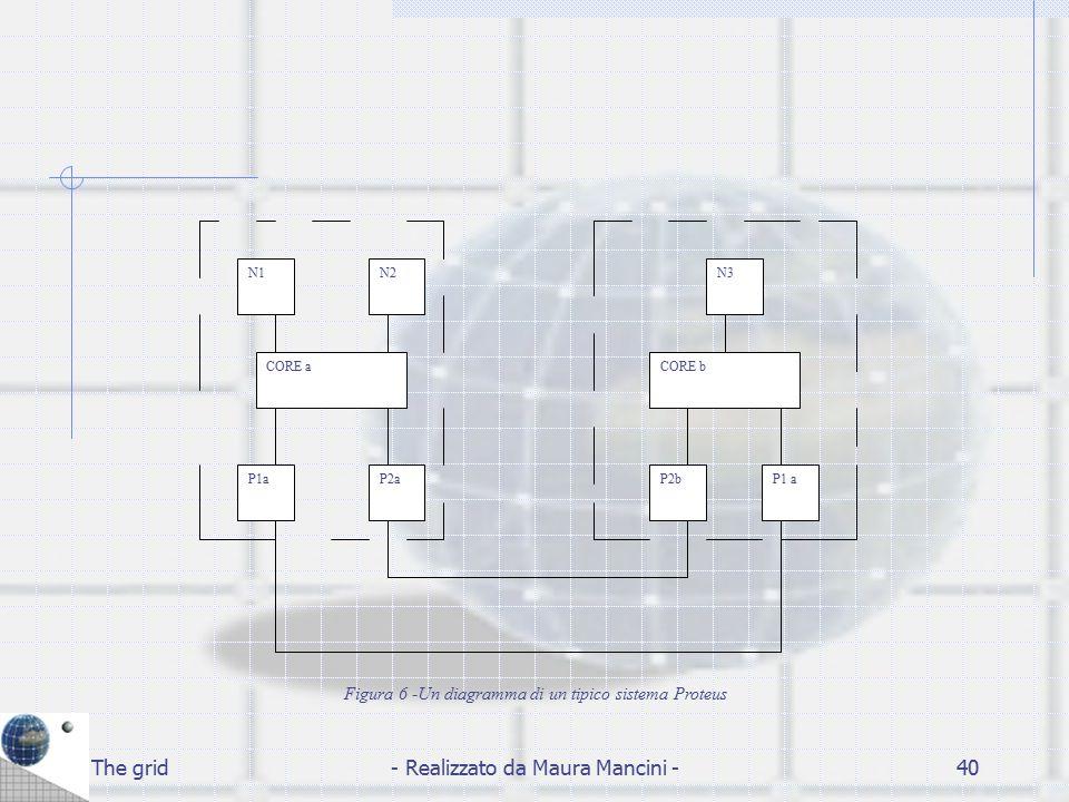 The grid- Realizzato da Maura Mancini -40 N1N2N3 P1 aP2bP1aP2a CORE bCORE a Figura 6 -Un diagramma di un tipico sistema Proteus