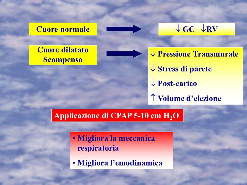 Cuore normale Cuore dilatato Scompenso  GC  RV  Pressione Transmurale  Stress di parete  Post-carico  Volume d'eiezione Applicazione di CPAP 5-10 cm H 2 O Migliora la meccanica respiratoria Migliora l'emodinamica