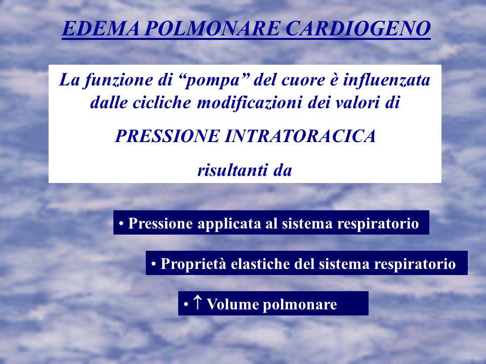 EDEMA POLMONARE CARDIOGENO La funzione di pompa del cuore è influenzata dalle cicliche modificazioni dei valori di PRESSIONE INTRATORACICA risultanti da Pressione applicata al sistema respiratorio Proprietà elastiche del sistema respiratorio  Volume polmonare