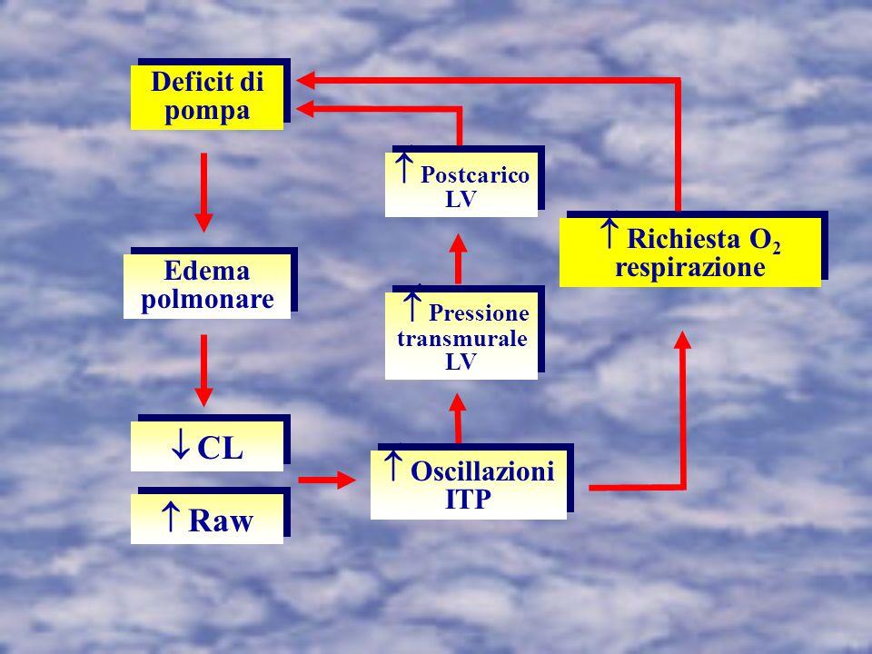 Deficit di pompa Edema polmonare  CL  Raw  Oscillazioni ITP  Richiesta O 2 respirazione  Pressione transmurale LV  Postcarico LV
