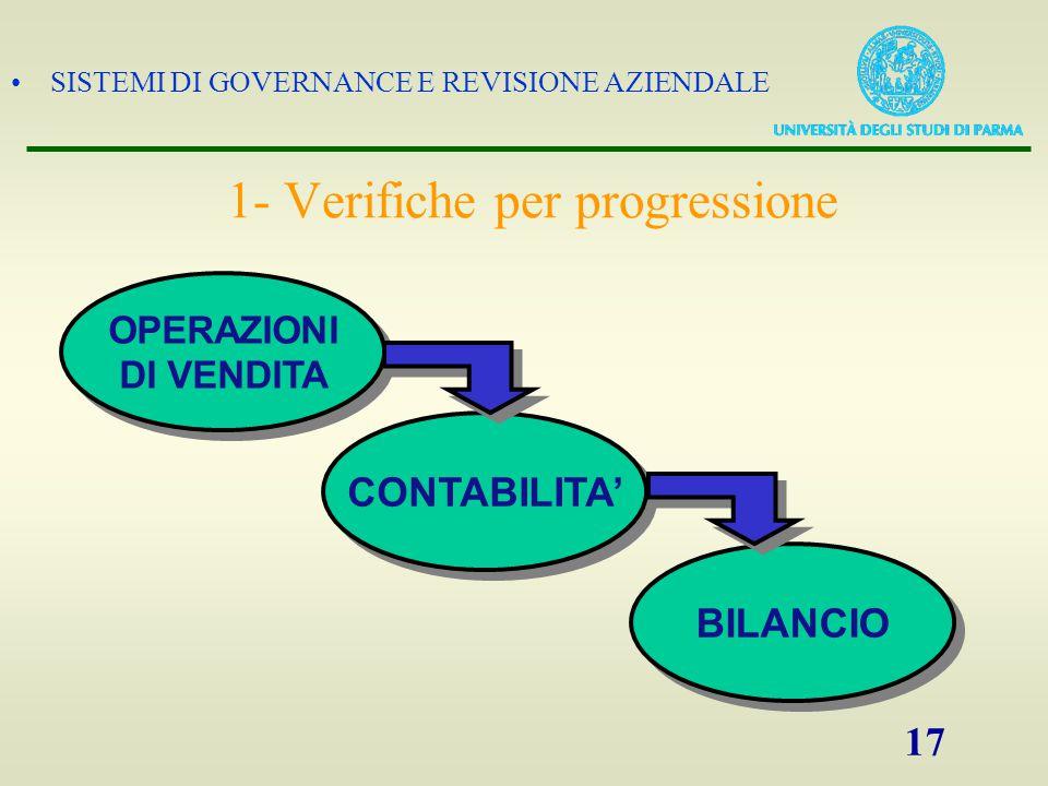 SISTEMI DI GOVERNANCE E REVISIONE AZIENDALE 17 OPERAZIONI DI VENDITA CONTABILITA' BILANCIO 1- Verifiche per progressione