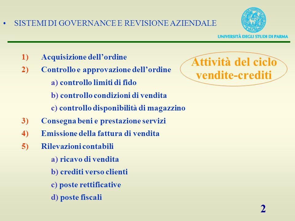 SISTEMI DI GOVERNANCE E REVISIONE AZIENDALE 2 Attività del ciclo vendite-crediti 1)Acquisizione dell'ordine 2)Controllo e approvazione dell'ordine a)