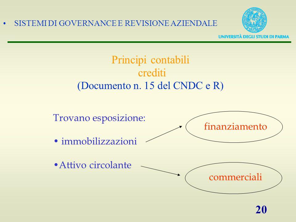 SISTEMI DI GOVERNANCE E REVISIONE AZIENDALE 20 Principi contabili crediti (Documento n. 15 del CNDC e R) Trovano esposizione: immobilizzazioni Attivo