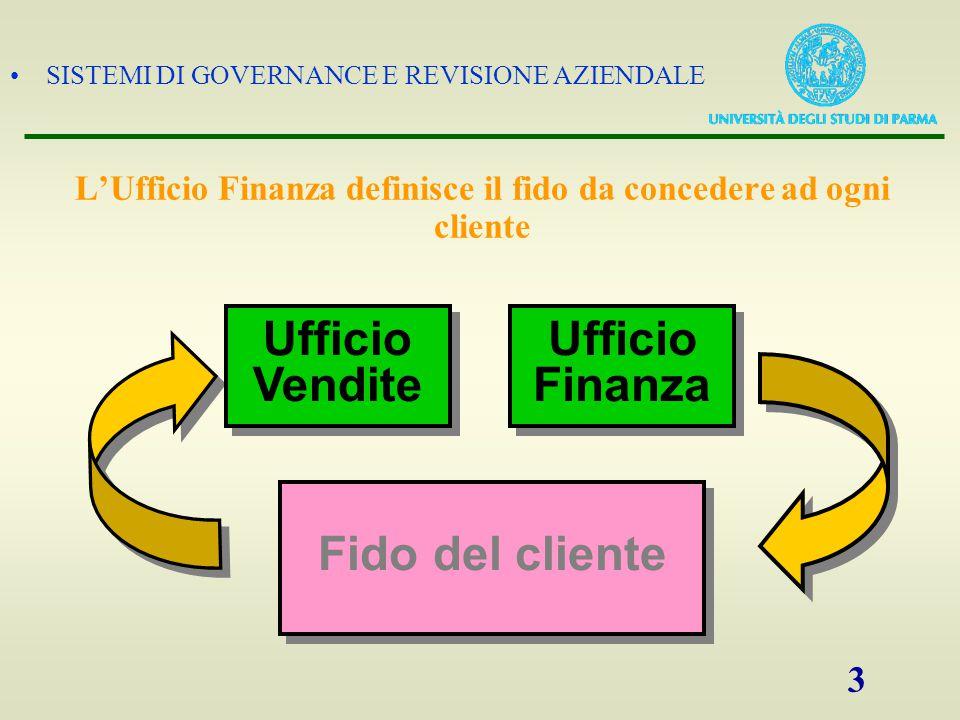 SISTEMI DI GOVERNANCE E REVISIONE AZIENDALE 3 L'Ufficio Finanza definisce il fido da concedere ad ogni cliente Ufficio Finanza Ufficio Finanza Ufficio