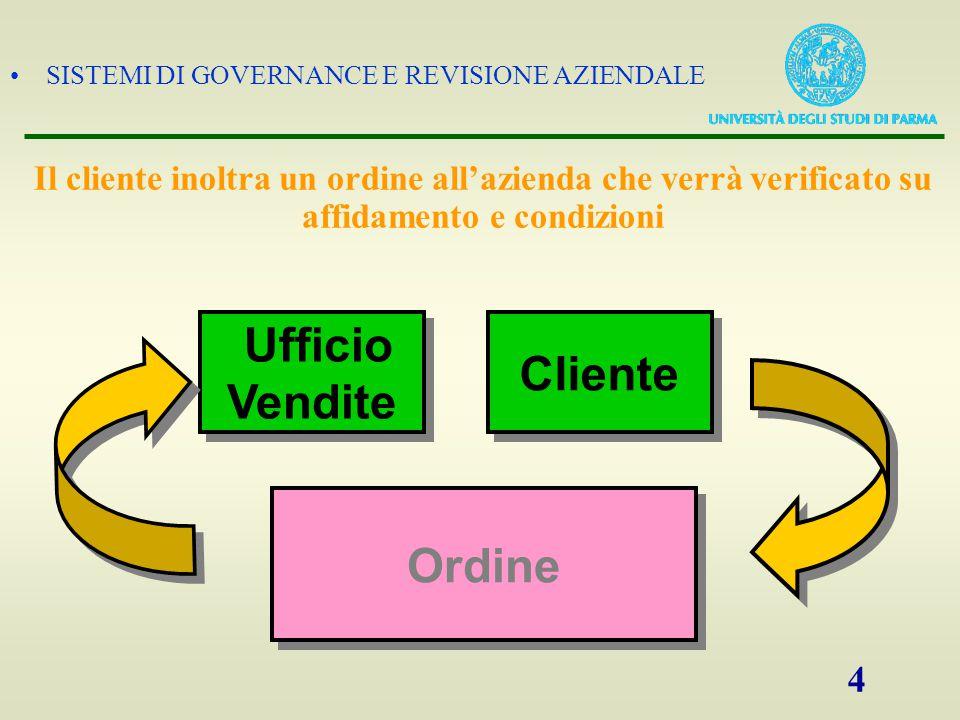 SISTEMI DI GOVERNANCE E REVISIONE AZIENDALE 4 Il cliente inoltra un ordine all'azienda che verrà verificato su affidamento e condizioni Cliente Uffici