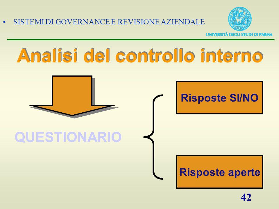 SISTEMI DI GOVERNANCE E REVISIONE AZIENDALE 42 Risposte SI/NO Risposte aperte Analisi del controllo interno QUESTIONARIO