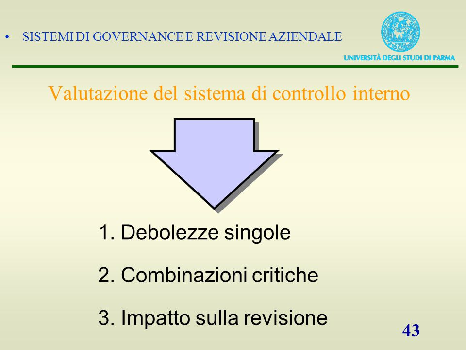 SISTEMI DI GOVERNANCE E REVISIONE AZIENDALE 43 Valutazione del sistema di controllo interno 2. Combinazioni critiche 1. Debolezze singole 3. Impatto s