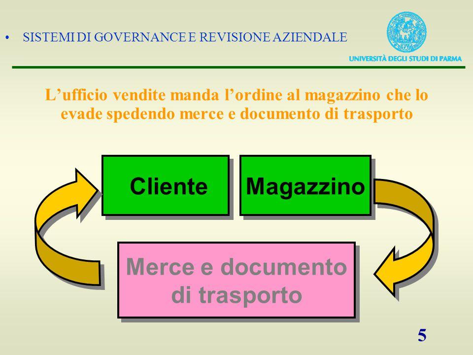 SISTEMI DI GOVERNANCE E REVISIONE AZIENDALE 5 L'ufficio vendite manda l'ordine al magazzino che lo evade spedendo merce e documento di trasporto Magaz