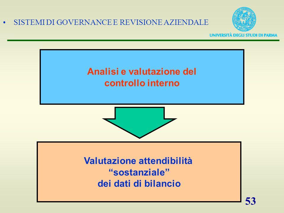"""SISTEMI DI GOVERNANCE E REVISIONE AZIENDALE 53 Analisi e valutazione del controllo interno Valutazione attendibilità """"sostanziale"""" dei dati di bilanci"""