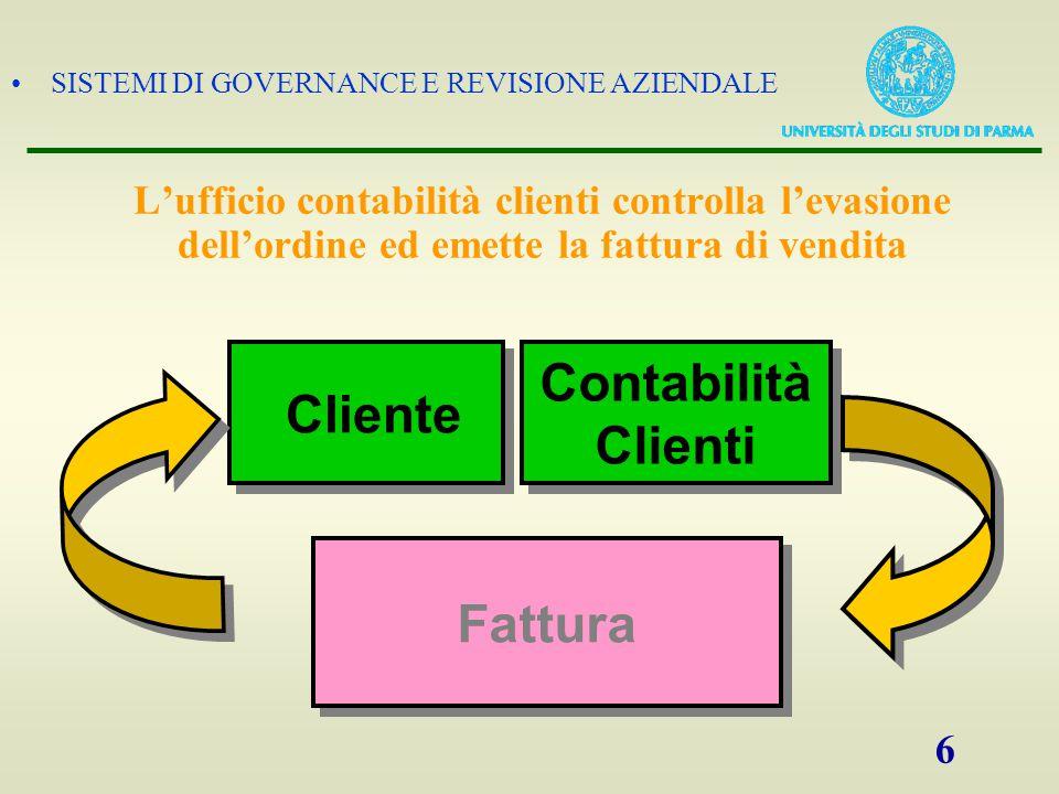 SISTEMI DI GOVERNANCE E REVISIONE AZIENDALE 6 L'ufficio contabilità clienti controlla l'evasione dell'ordine ed emette la fattura di vendita Contabili
