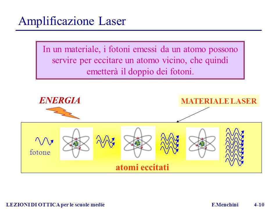 Amplificazione Laser LEZIONI DI OTTICA per le scuole medie F.Menchini 4-10 fotone ENERGIA atomi eccitati In un materiale, i fotoni emessi da un atomo