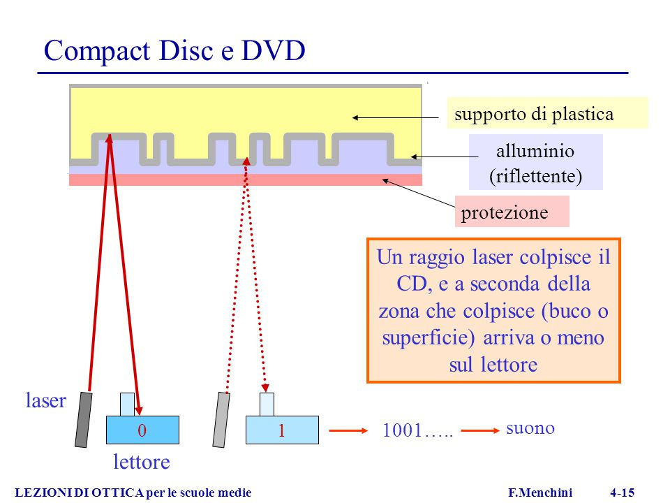 Compact Disc e DVD LEZIONI DI OTTICA per le scuole medie F.Menchini 4-15 1001….. suono supporto di plastica alluminio (riflettente) protezione 1 Un ra
