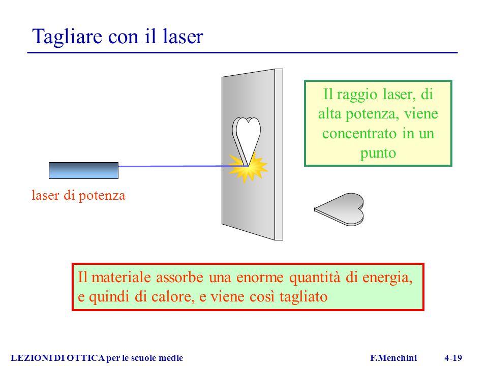 Tagliare con il laser LEZIONI DI OTTICA per le scuole medie F.Menchini 4-19 Il raggio laser, di alta potenza, viene concentrato in un punto Il materia