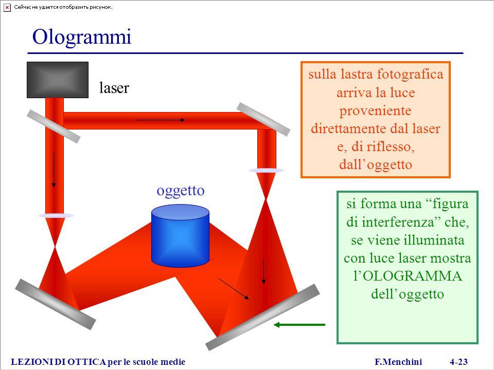 """Ologrammi LEZIONI DI OTTICA per le scuole medie F.Menchini 4-23 laser oggetto si forma una """"figura di interferenza"""" che, se viene illuminata con luce"""