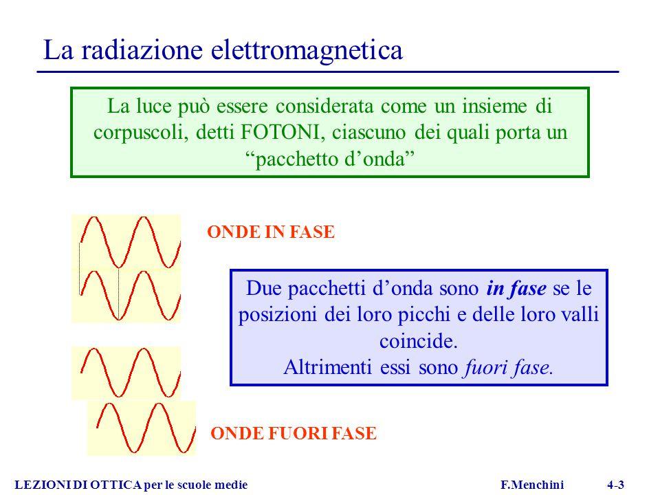 La radiazione elettromagnetica LEZIONI DI OTTICA per le scuole medie F.Menchini 4-3 La luce può essere considerata come un insieme di corpuscoli, dett
