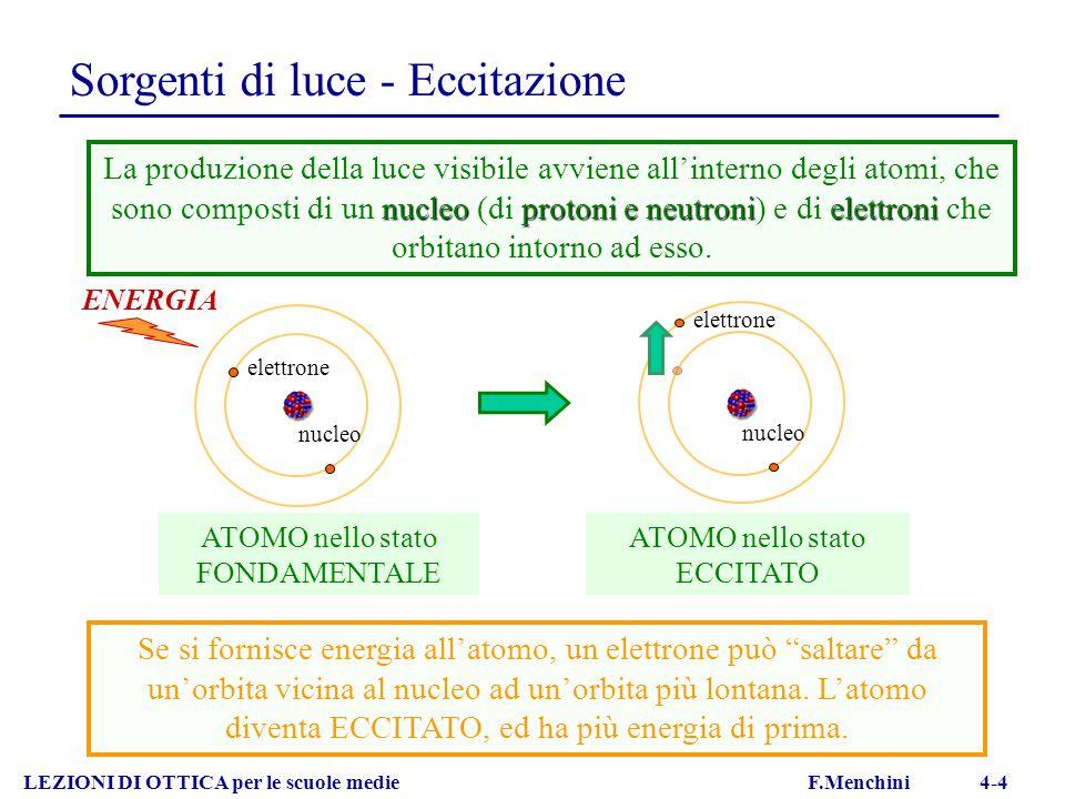 Sorgenti di luce - Eccitazione LEZIONI DI OTTICA per le scuole medie F.Menchini 4-4 nucleo elettrone ENERGIA nucleoprotoni e neutronielettroni La prod