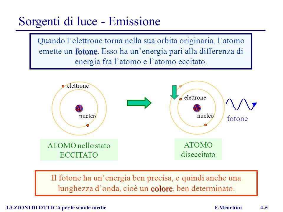 Sorgenti di luce - Emissione LEZIONI DI OTTICA per le scuole medie F.Menchini 4-5 nucleo elettrone ATOMO nello stato ECCITATO fotone Quando l'elettron