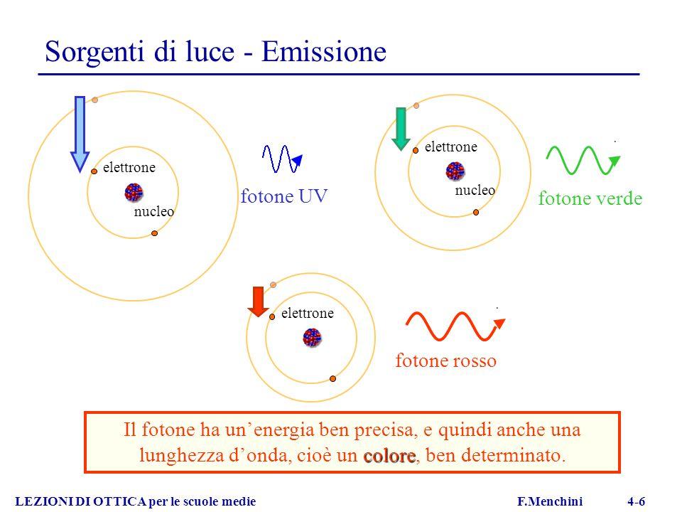 Sorgenti di luce - Emissione LEZIONI DI OTTICA per le scuole medie F.Menchini 4-6 colore Il fotone ha un'energia ben precisa, e quindi anche una lungh