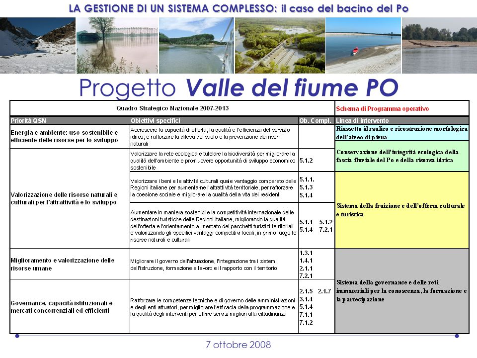 LA GESTIONE DI UN SISTEMA COMPLESSO: il caso del bacino del Po 7 ottobre 2008 Progetto Valle del fiume PO