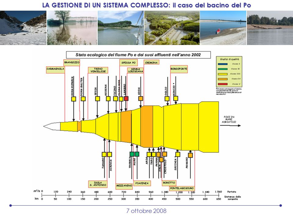 LA GESTIONE DI UN SISTEMA COMPLESSO: il caso del bacino del Po 7 ottobre 2008