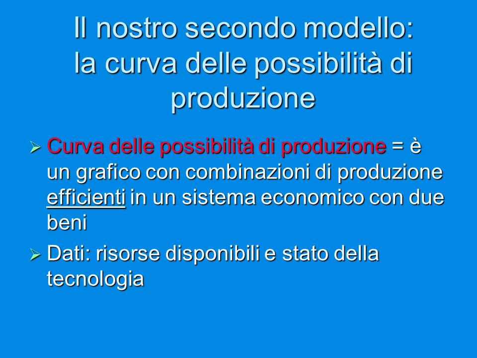 Il nostro secondo modello: la curva delle possibilità di produzione  Curva delle possibilità di produzione = è un grafico con combinazioni di produzione efficienti in un sistema economico con due beni  Dati: risorse disponibili e stato della tecnologia