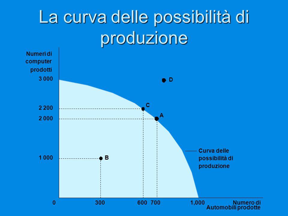 La curva delle possibilità di produzione 3 000 1 000 2 000 2 200 Curva delle possibilità di produzione A B C Numero di Automobili prodotte 70060030001,000 Numeri di computer prodotti D