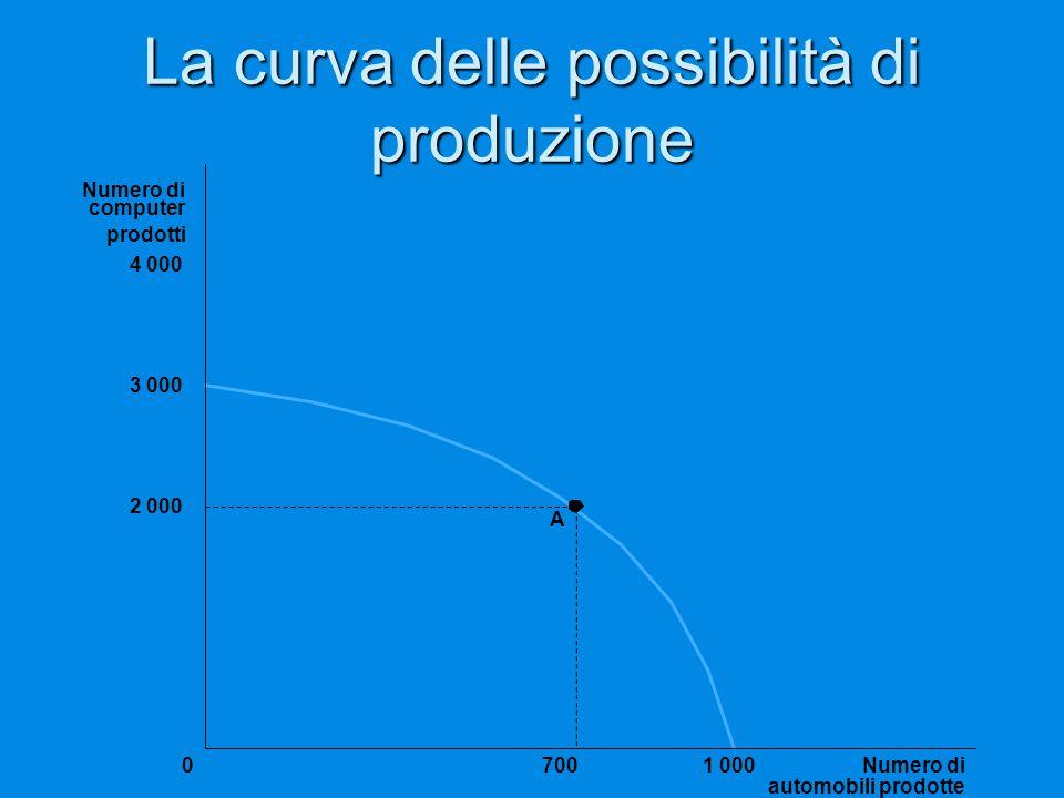 La curva delle possibilità di produzione 3 000 2 000 A Numero di automobili prodotte 70001 000 Numero di computer prodotti 4 000