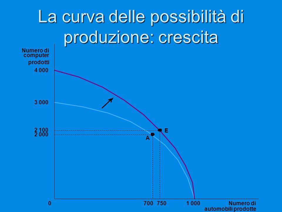 La curva delle possibilità di produzione: crescita 3 000 2 000 2 100 A Numero di automobili prodotte 70075001 000 Numero di computer prodotti 4 000 E