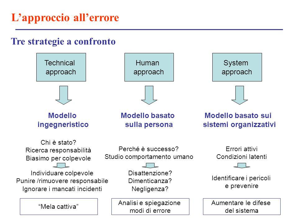 L'approccio all'errore Tre strategie a confronto Technical approach Human approach System approach Modello ingegneristico Modello basato sulla persona