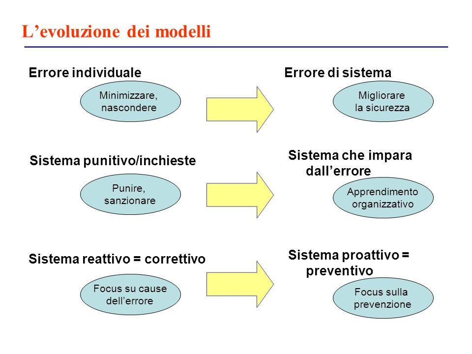 L'evoluzione dei modelli Errore individuale Sistema punitivo/inchieste Sistema reattivo = correttivo Errore di sistema Sistema che impara dall'errore