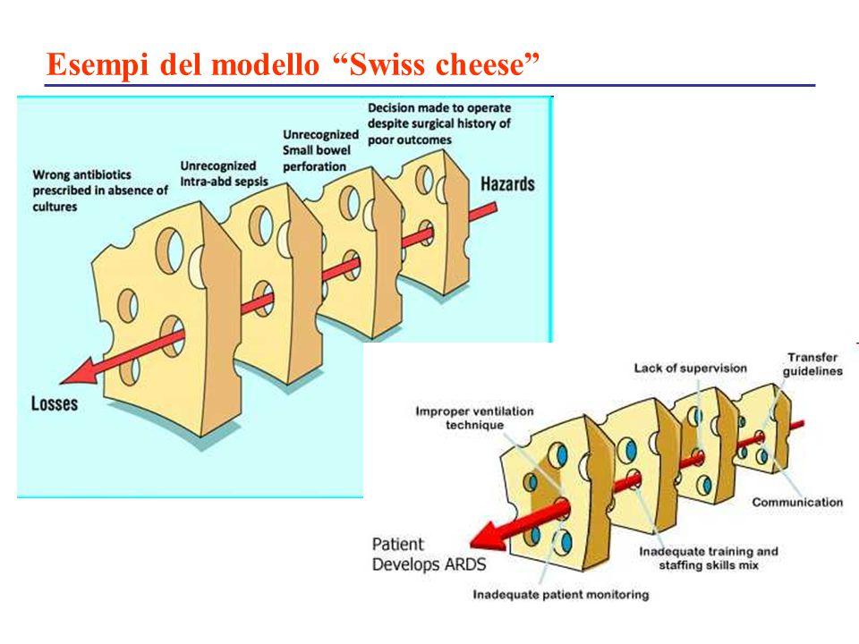 """Esempi del modello """"Swiss cheese"""""""
