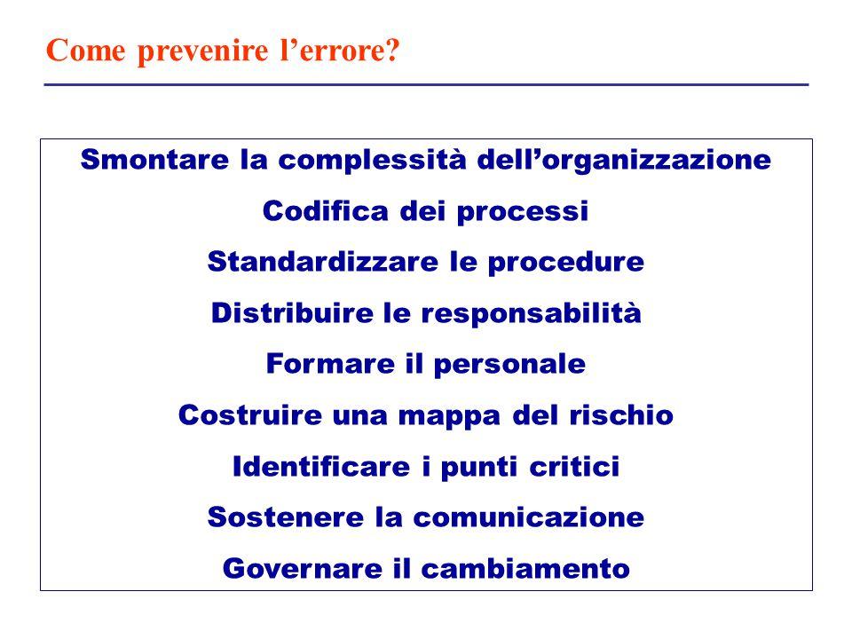 Smontare la complessità dell'organizzazione Codifica dei processi Standardizzare le procedure Distribuire le responsabilità Formare il personale Costr