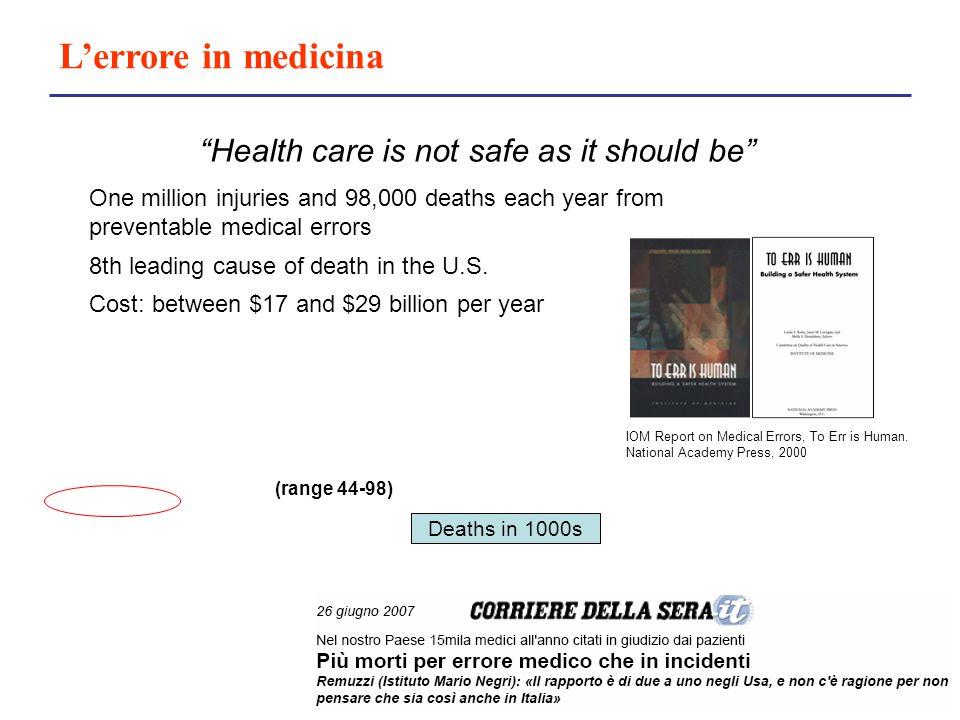 Epidemiologia dell'errore StudioCartelle cliniche esaminate% Danno Harvard study30.0003,7 UTCOS15.0002,9 QAHCS14.00016,6 AEBH1.10010,8 Incidence of adverse events in hospital 1.1009 New Zeland675912,9 Australia5432 (casi chirurgici)21,9
