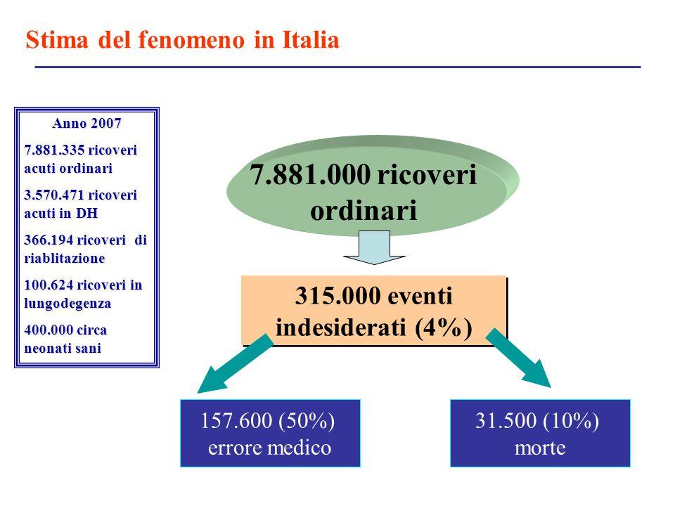 315.000 eventi indesiderati (4%) Stima del fenomeno in Italia 7.881.000 ricoveri ordinari 157.600 (50%) errore medico 31.500 (10%) morte Anno 2007 7.8